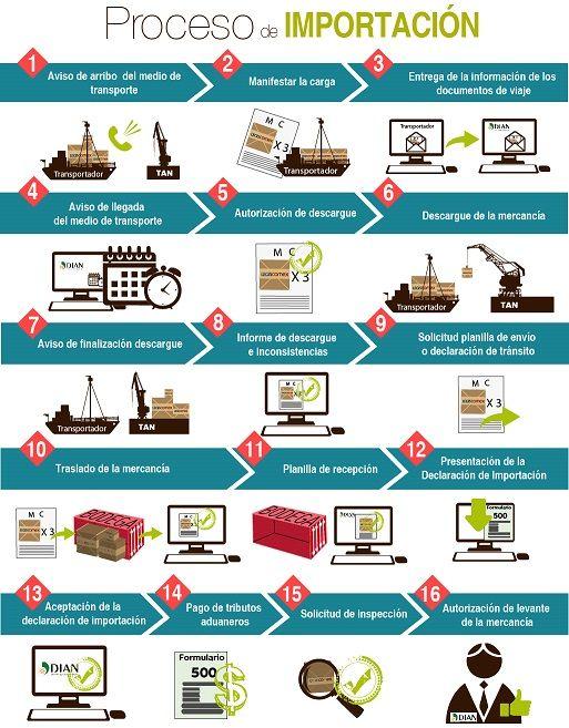 Proceso de comercio de divisas