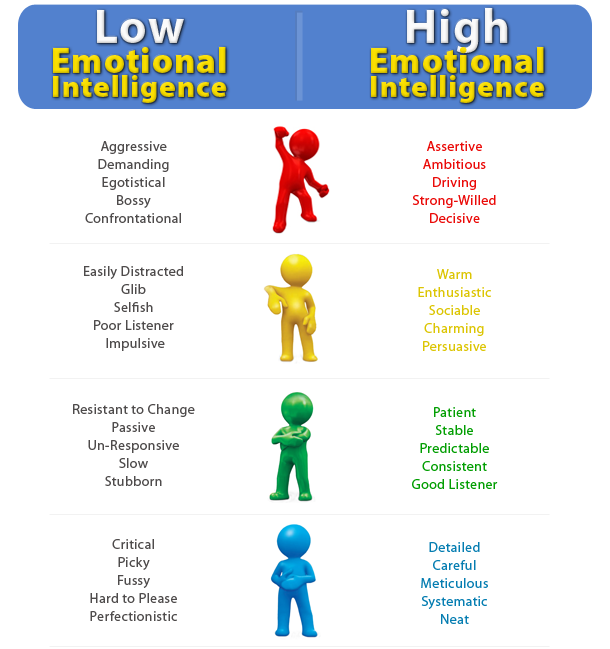 18 Behaviors Of Emotionally Intelligent People Pinterest