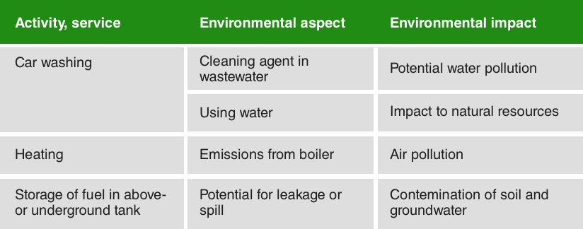Iso  Environmental Aspects  Steps In Identification