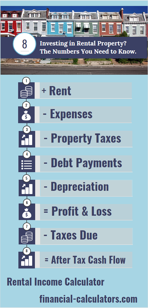 Learn Details About The Passive Income From A Rental Property Calculate The Before And After Tax Rate Of Re Rental Income Rental Property Investment Tax Debt