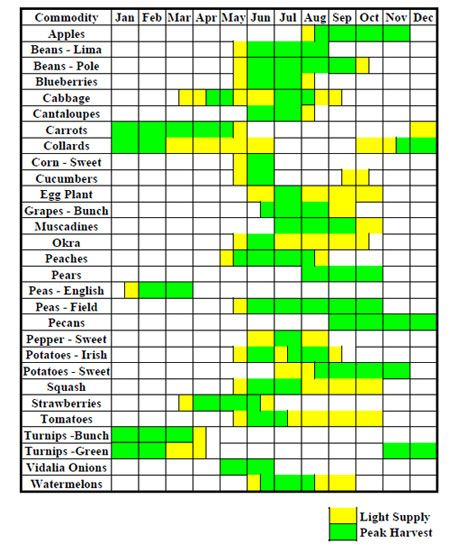 Chart for if you want to eat the fruits and vegetables that are in season georgia also rh pinterest
