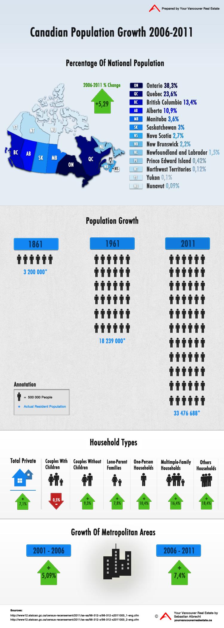 Canada's Population Growth