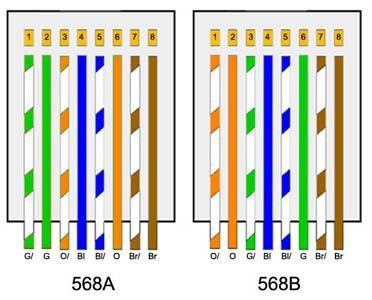 Resultado De Imagen De Montaje Cable Red Cable De Internet Cables De Red Cable