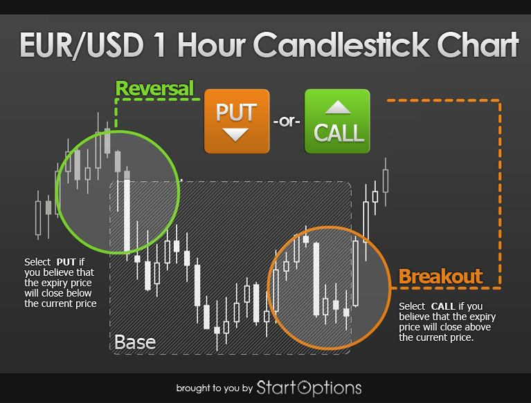 Pin By Ryan Gregory On Forex Trading Candlestick Chart Trading