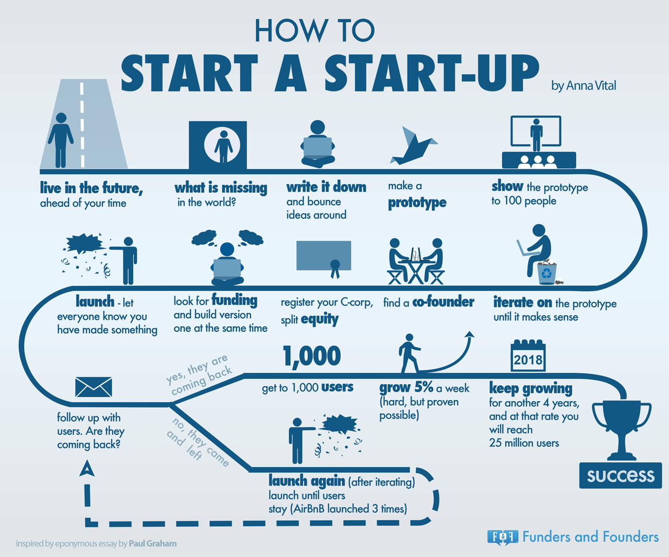 how to start a startup  infographic  biz it  start up business  how to start a startup paulgraham essay reinterpreted by annavital