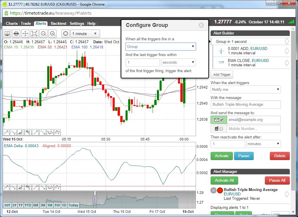 How to create alerts and backtest a Triple Moving Average Crossover