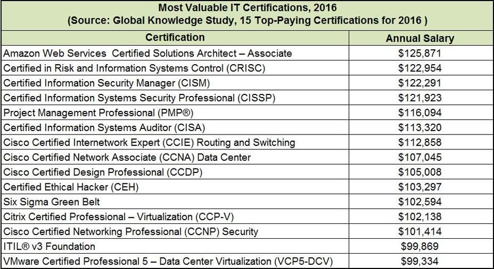 Most Valuable It Certifications Binary Pinterest Certificate