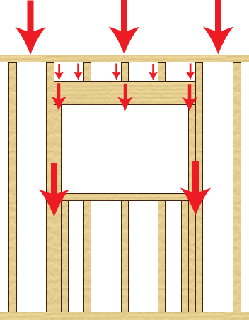 how framing works in a window to transfer the load