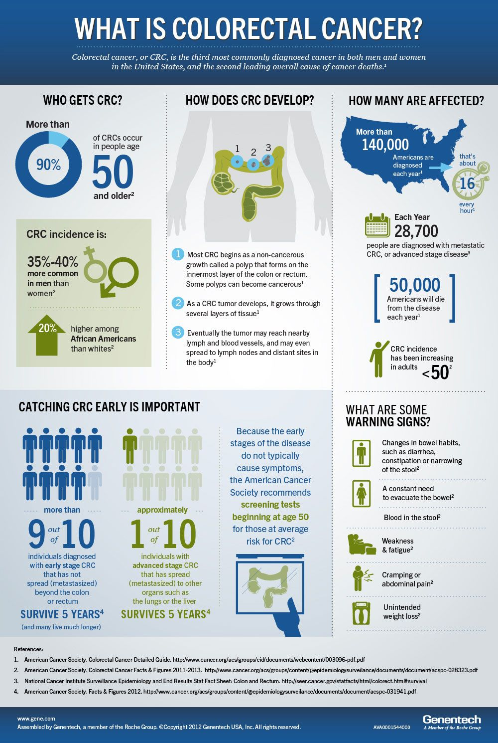 March is National Colorectal Cancer Awareness Month. Get the quick ...