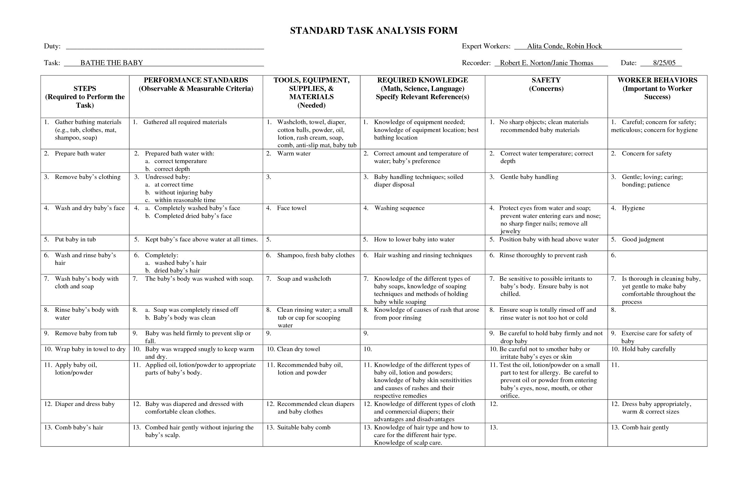 Standard Taskysis Form