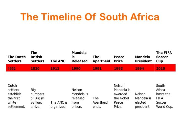 This is a timeline of different events that went on in south this is a timeline of different events that went on in south africa this time publicscrutiny Images