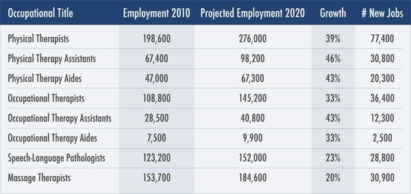 a chart that shows the projected job growth for various physical, Human Body