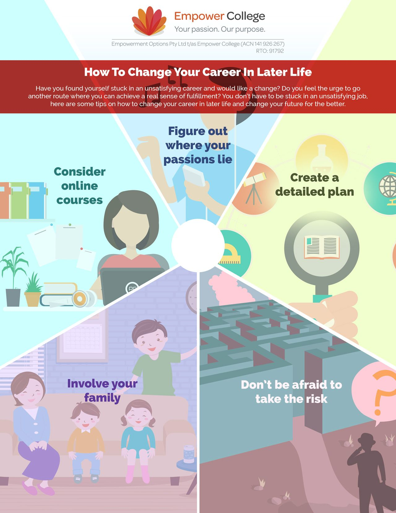 Thinking about a career change? Follow our top 5 tips on how to change your career in later life and change your future for the better! #goforit #dreambig #empowercollege #student #maturestudent