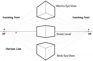2 Point Perspective - worms eye an birds eye view | Perspective ...