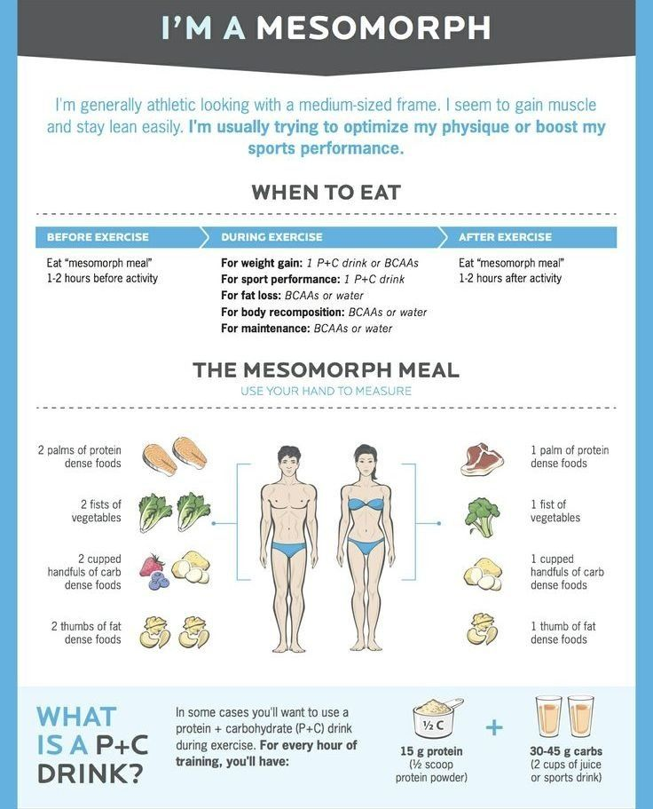 I M An Mesomorph Post Workout Nutrition Mesomorph Diet Good Pre Workout