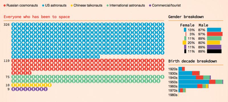 Todas las personas que han viajado al espacio caben en este gráfico