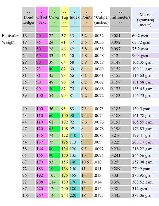 Paper weight conversion chart - pounds to gsm Craftsmen Artsy