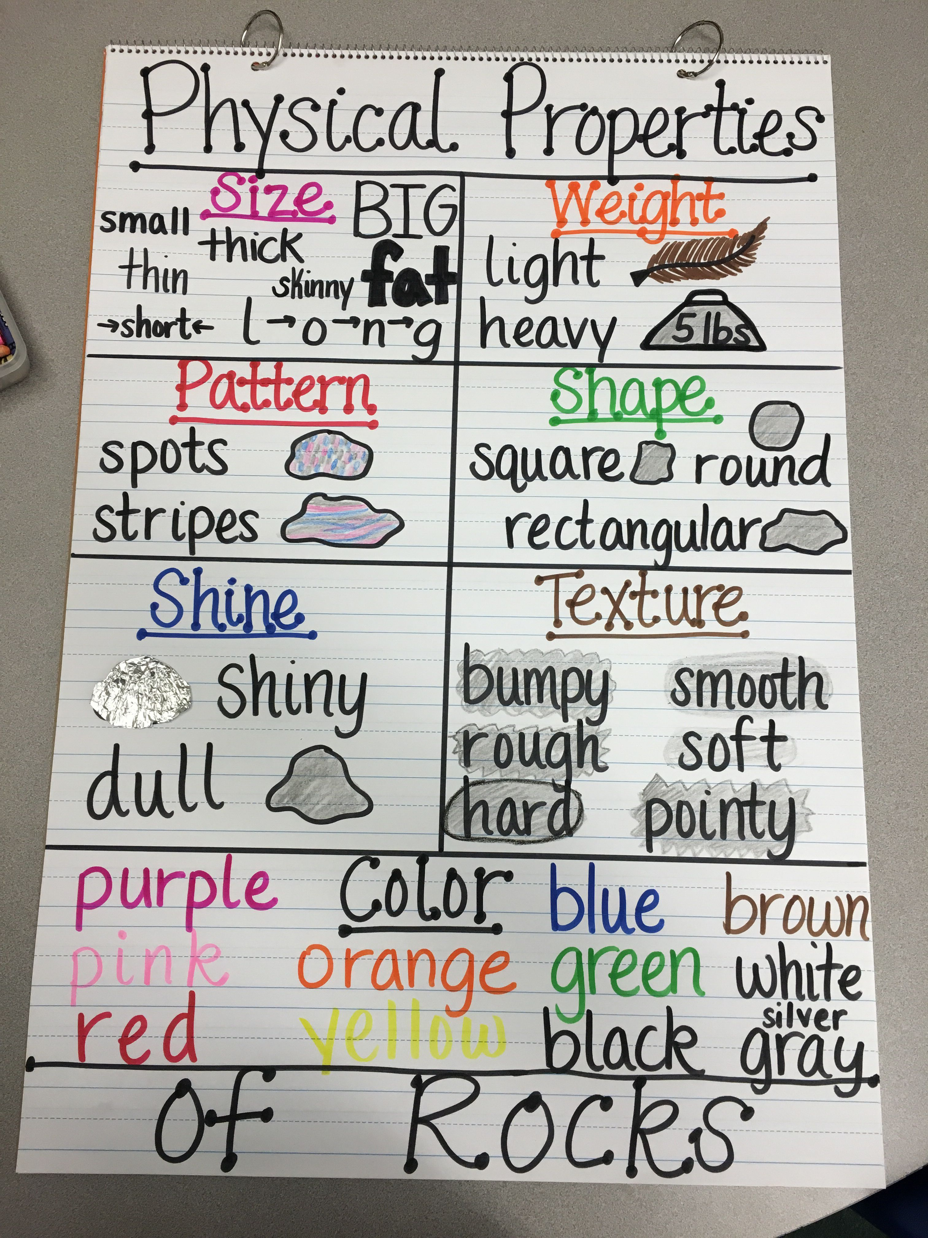 Physical Properties of Rocks Anchor Chart | Science Unit 4 ...