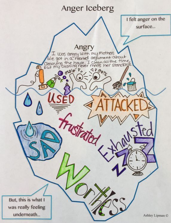 Anger Iceberg in 2020 | Art therapy activities, Anger ...