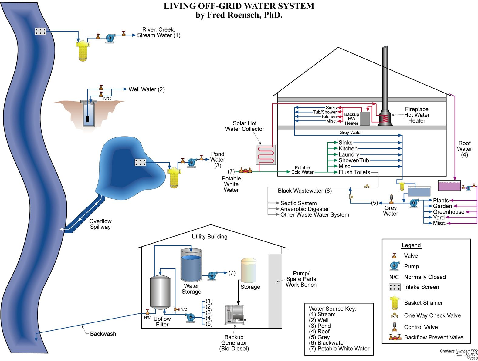 The Off Grid Water System Diagram By Fred Roensch   Living Off The Grid