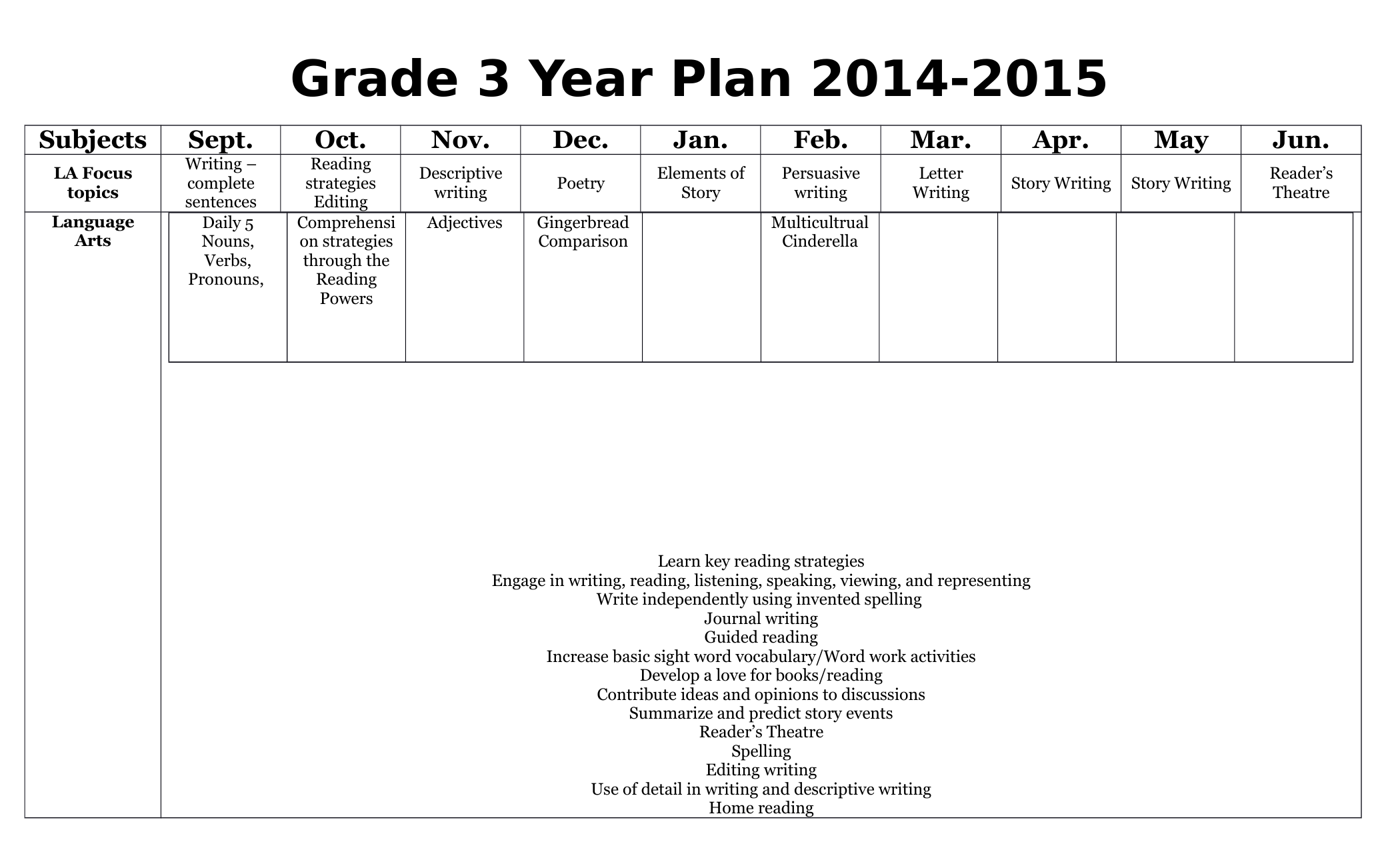 Long Range Plans For Grade 3 Resource Preview With Images