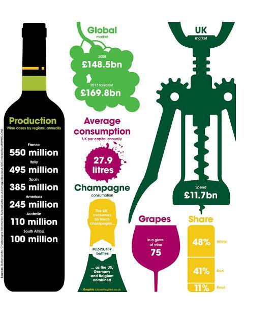 British Wine Consumption Statistics | Online Marketing Trends