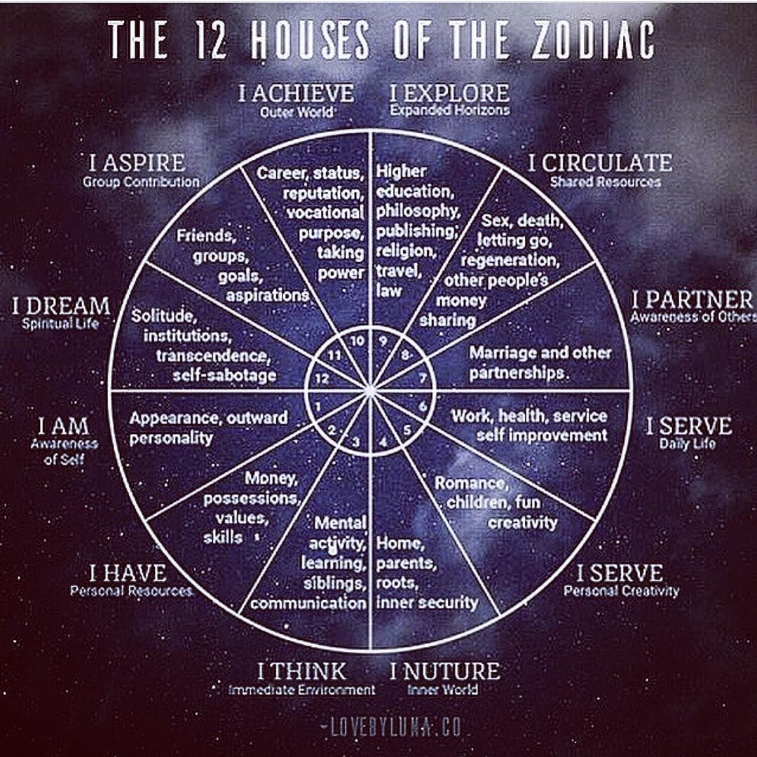 No Photo Description Available In 2020 With Images Zodiac Wheel Astrology Astrology Numerology