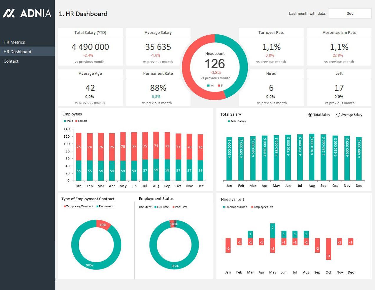 Pin By Jr Mondonedo On Visuals Metrics Dashboard Dashboard