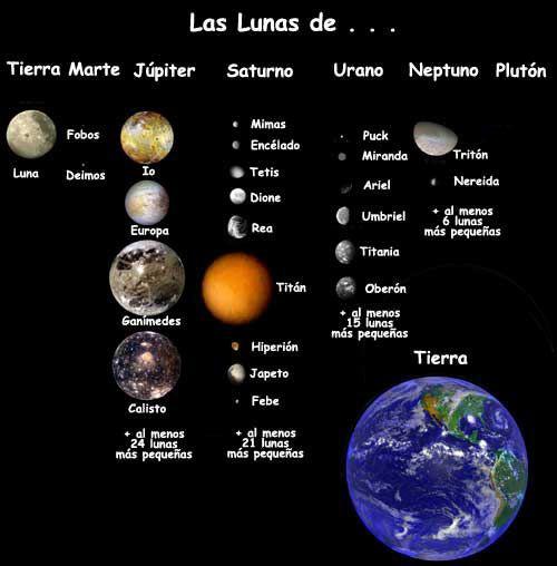 Lunas Del Sistema Solar Buscar Con Google Orden De Los Planetas Nombres De Los Planetas Planetas