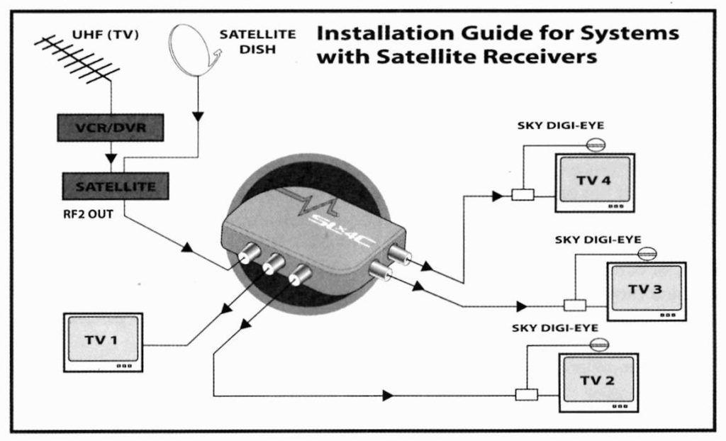 Tv Diatribution Wiring Diagram - bookingritzcarlton.info | Satellite  receivers, Satellites, Tv | Tv Wiring Diagrams |  | Pinterest