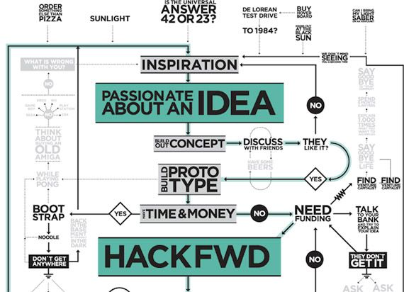 40 Super-Cool Infographics You Absolutely Have To See Invention