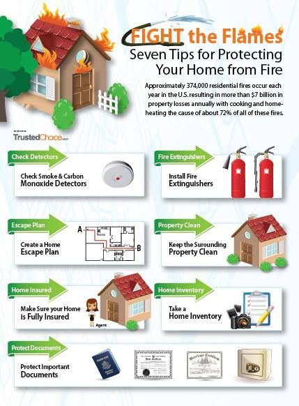Protecting Your Home In A Fire Fire Safety Fire Safety