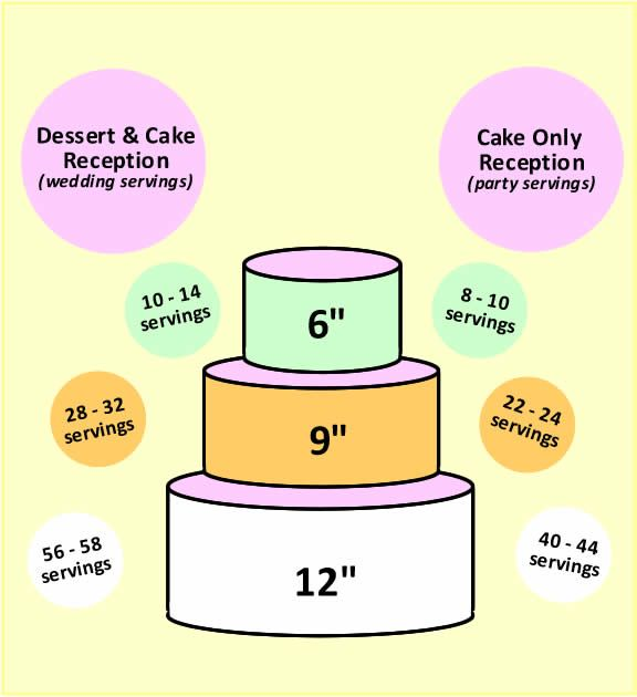 6 9 12 wedding cake servings 6 9 12 cake should feed 100 wedding planning 10487