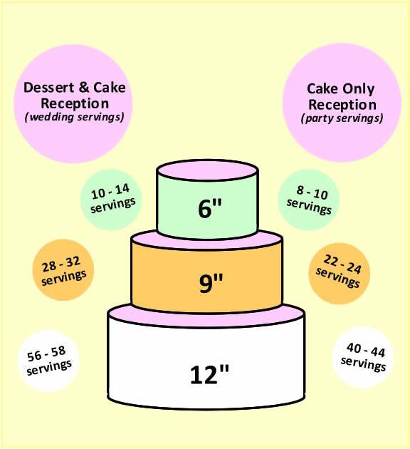 6, 9, 12 cake should feed 100! | Wedding Planning | Pinterest | Cake