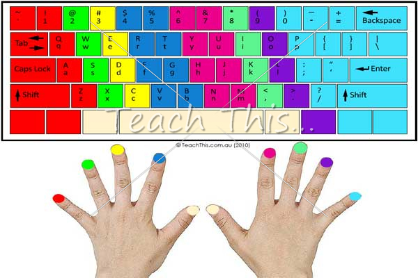 Keyboard Keys Colored For Typing Typing Keyboard Colour