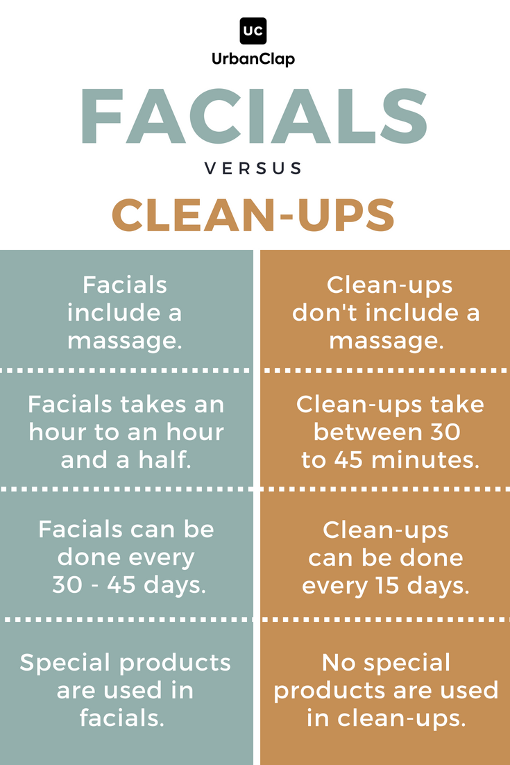 Difference between face clean-ups and facials  Skin care
