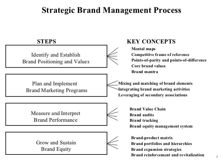 Strategic Brand Management Process Brand Management Marketing Program Strategic Brand Management
