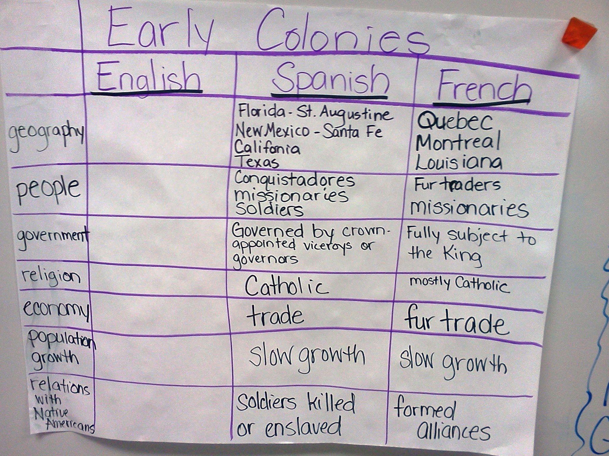 Paul Revere Worksheet 3rd Grade