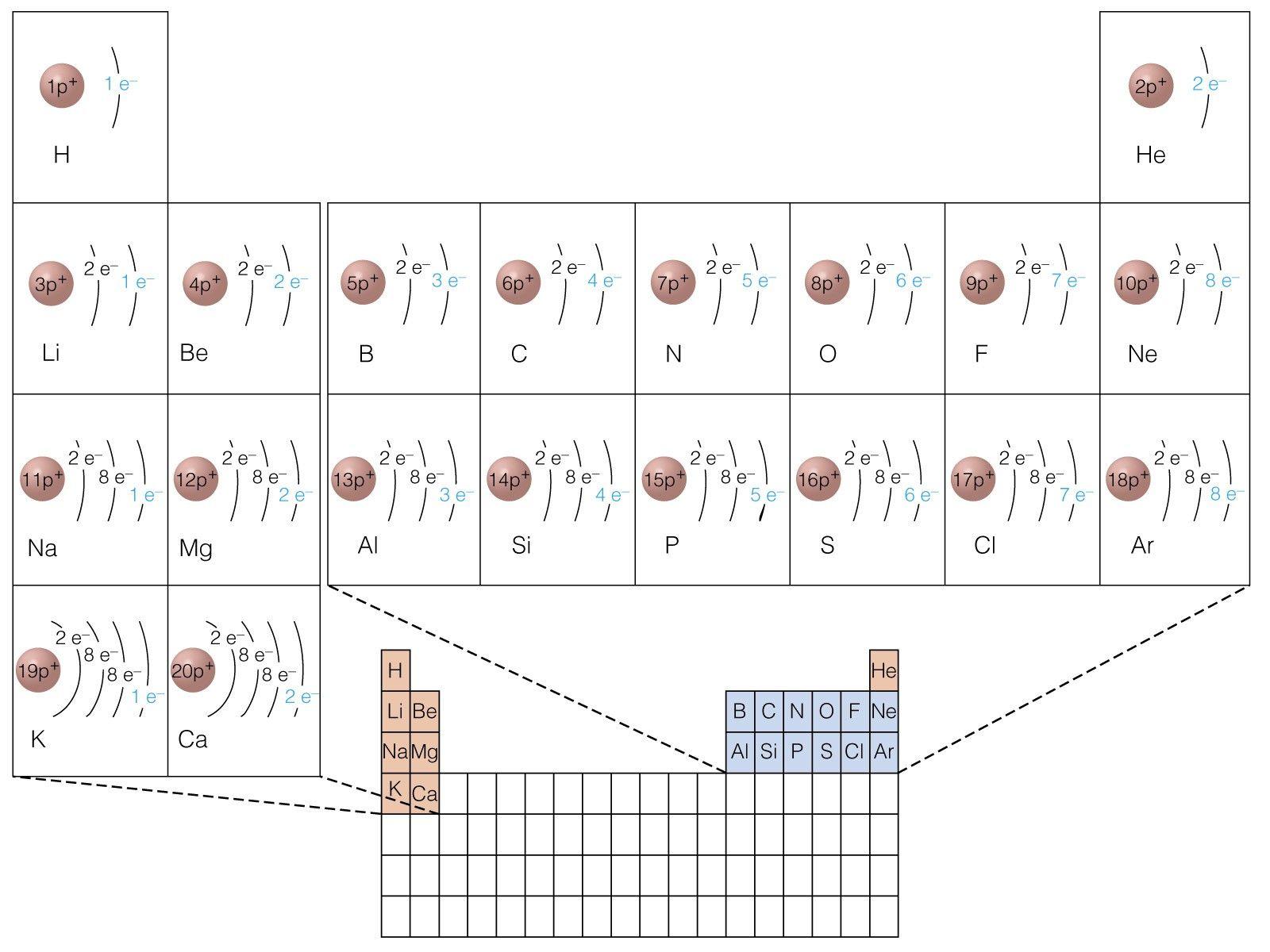 Electron Dot Diagram Periodic Table Worksheet
