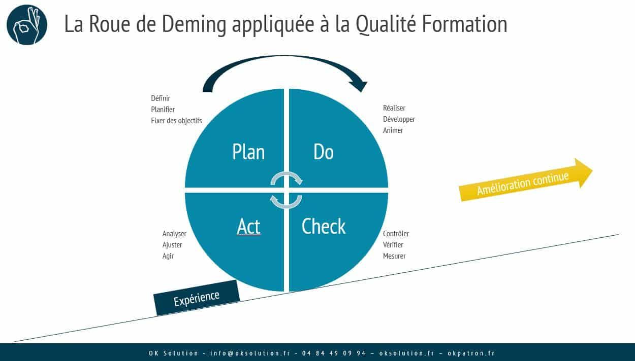 Roue Deming Qualite Formatoin Pie Chart Chart