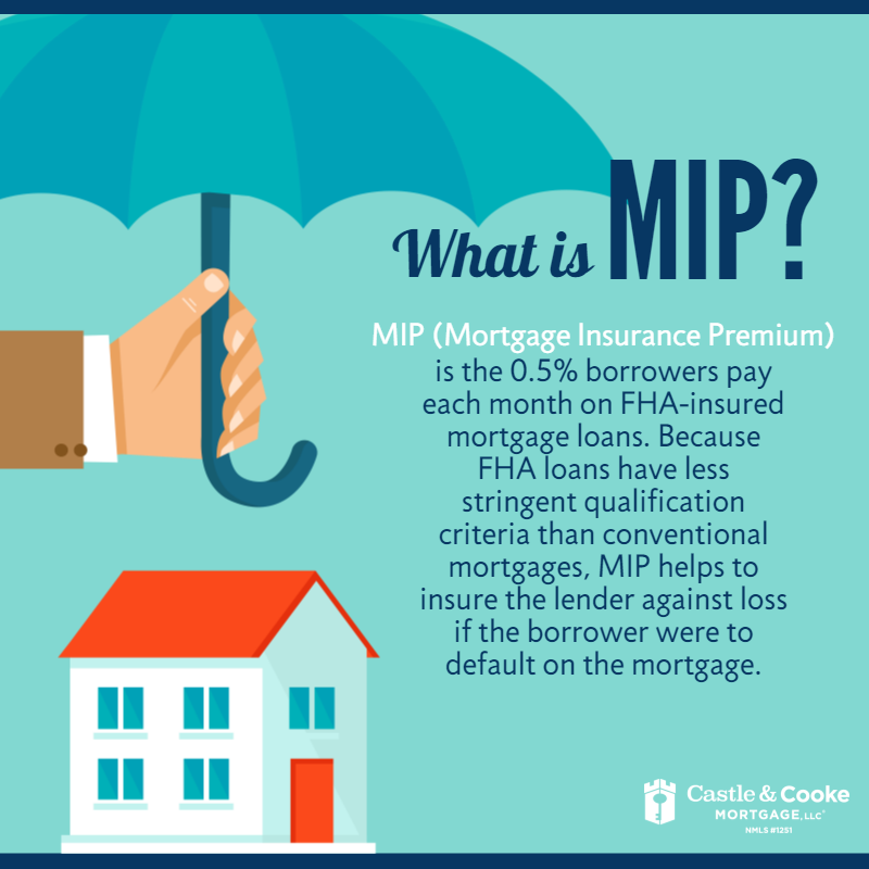 Mip Mortgage Insurance Premium Is The 0 5 Borrowers Pay Each