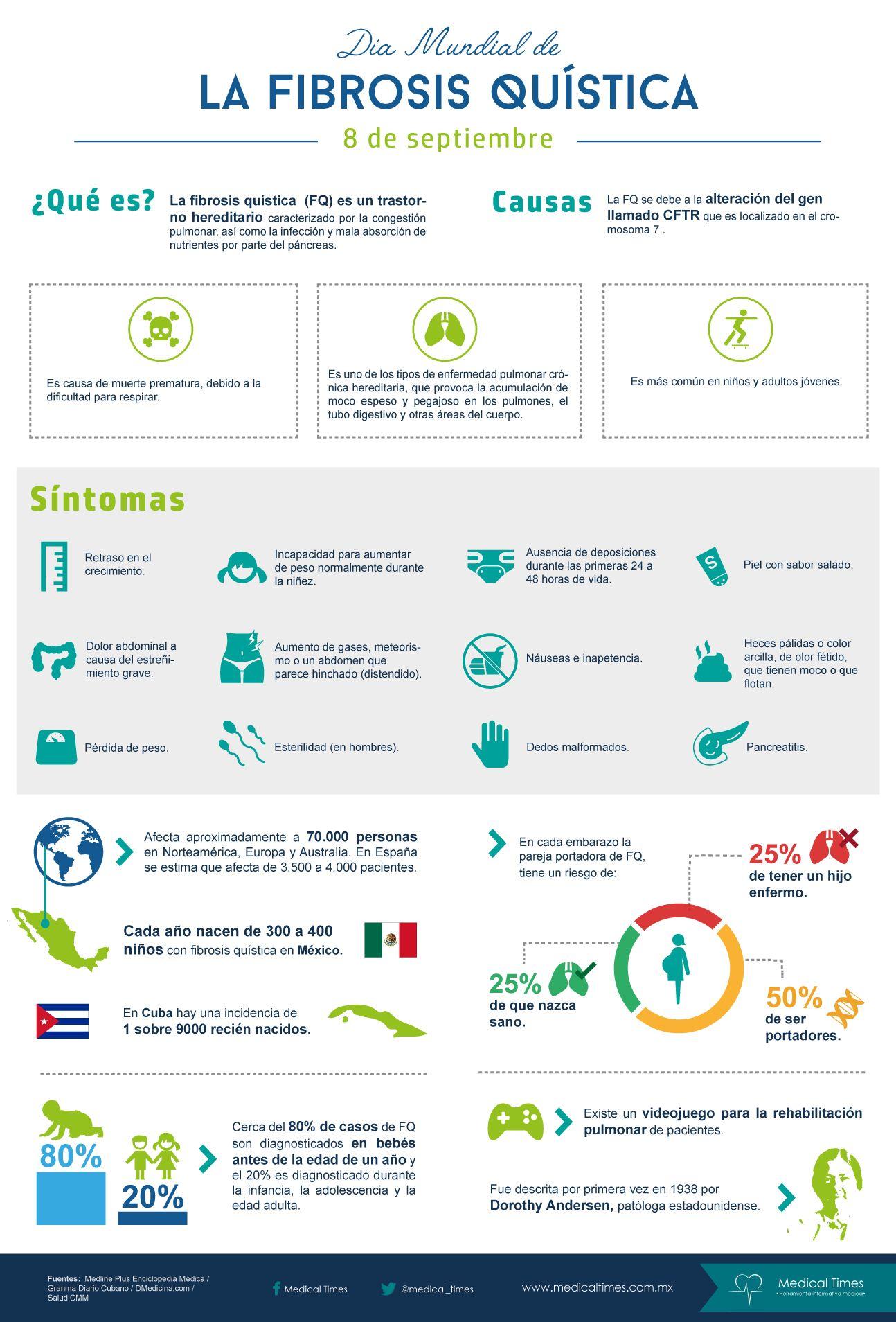 Medical Times - Día Mundial de la Fibrosis Quística, infografía ...