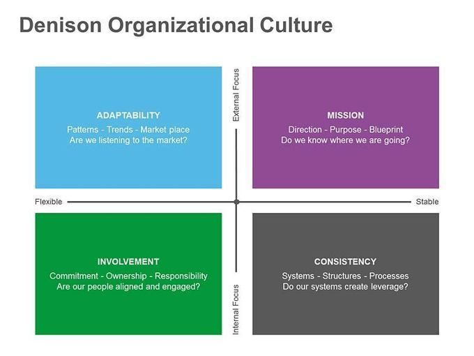 Denison Organizational Culture for HR Professionals Organizational - fresh blueprint consulting and training