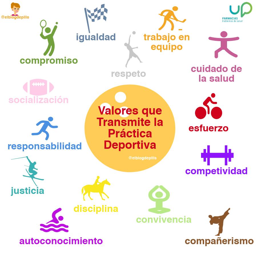 Valores que transmite la práctica deportiva en 2020 (con imágenes ...