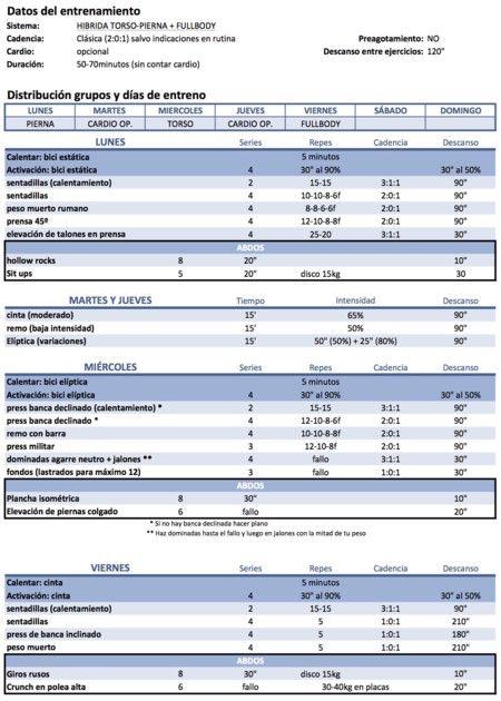 Recopilación de rutinas: híbrida torso-pierna + fullbody