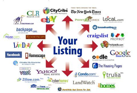 Real Estate Marketing Plan | How I Sell Your House 28 Point Real Estate Marketing Plan Mls