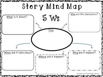 Story Mind Map  Story Writing  Graphic Organizers Worksheets