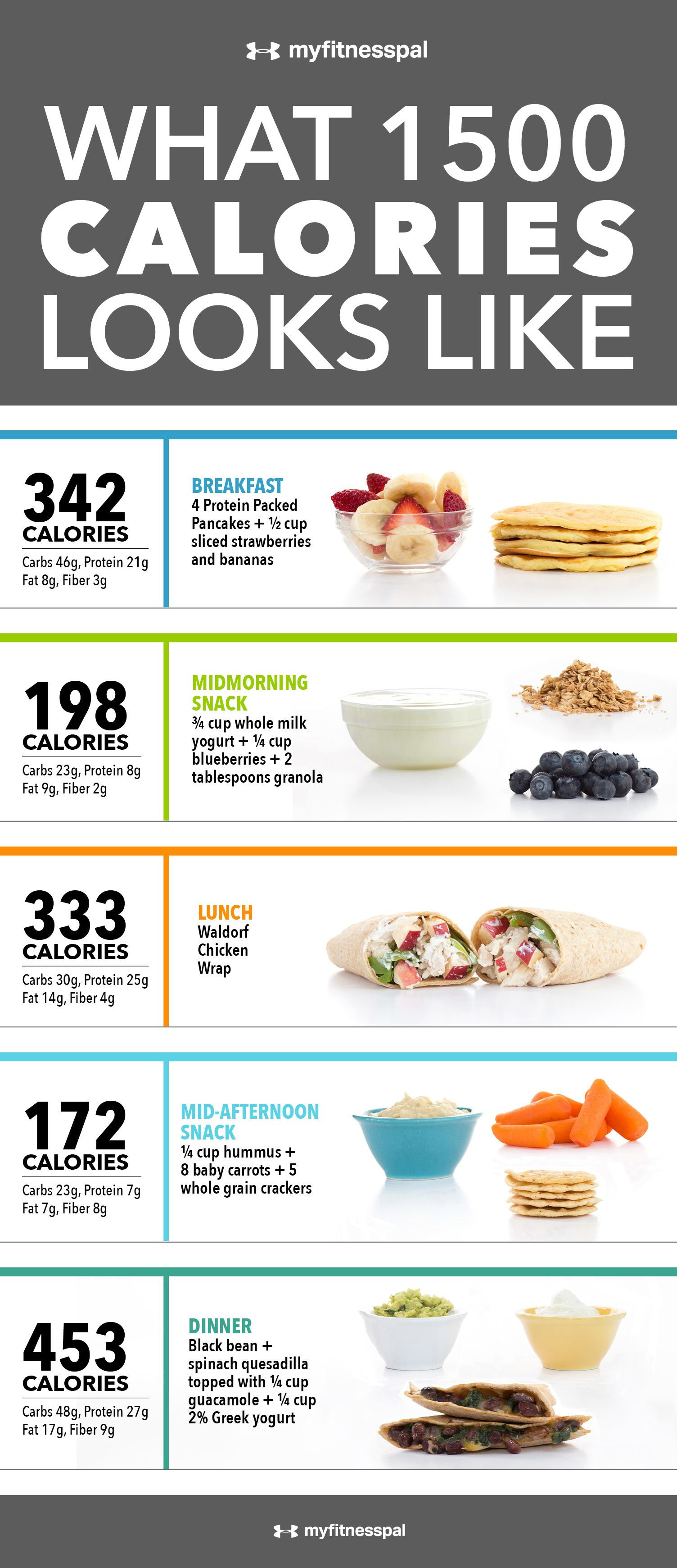 What 1,500 Calories Looks Like [Infographic] | Nutrition | MyFitnessPal