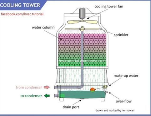 Pin by student on cooling in 2020 Cooling tower, Water