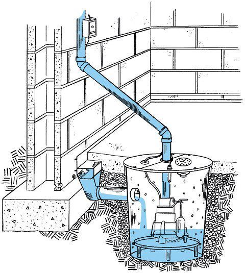 This Displays How Our Waterguard And Super Sump Pump System Work
